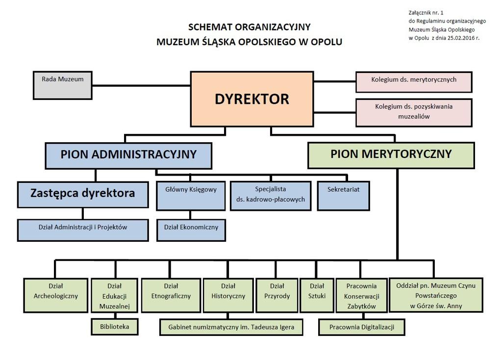 schemat-organizacyjny-MSO.jpeg